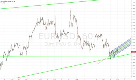 EURUSD: EurUSD going up?