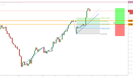 USDJPY: Long USDJPY based on structure