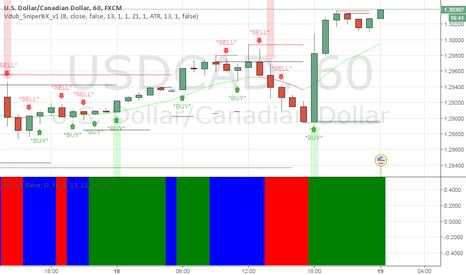USDCAD: hold unto positions