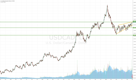 USDCAD: Possible breakout on Monday (USDCAD)