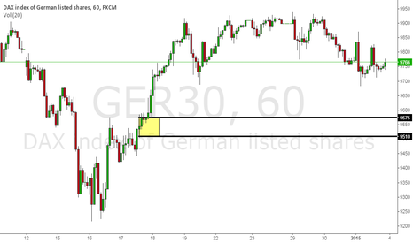 GER30: DAX Buying opportunity