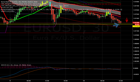 EURUSD: Lets plan a break out