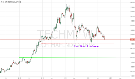 TECHM: Technical Analysis Of Tech Mahindra ( TECHM ) - 9/29/2016