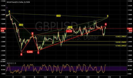 GBPUSD: GBPUSD Harmonic pattern bearish bat