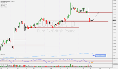 EURGBP: Potential TAM long signal About to fire
