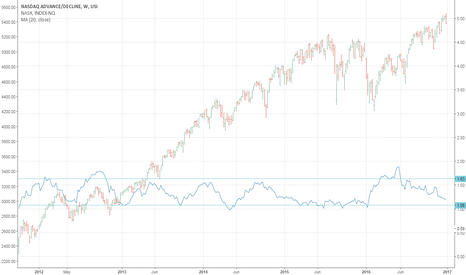 ISSUQ: NASDAQ Advance Decline Ratio