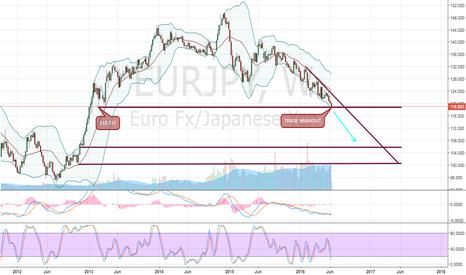 EURJPY: EUR/JPY - SHORT!