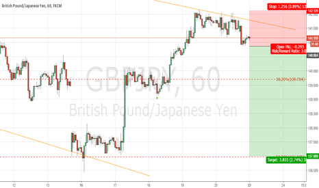 GBPJPY: Sell Stop @ 140.85 Target 137.00