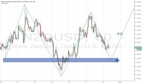 NZDUSD: Short term trading entry level for NZD/USD