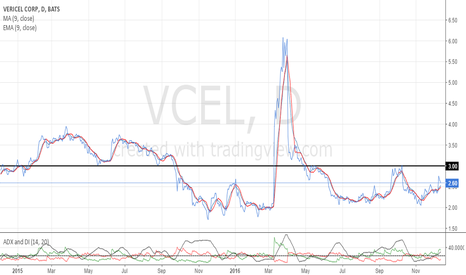VCEL: After market broke major resistance