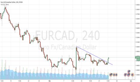EURCAD: Buy