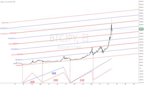 BTCJPY: BTCの下落はまだ終わってない?