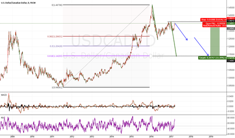 USDCAD: USDCAD beautiful sell chance