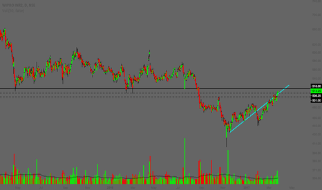 WIPRO: WIPRO - S/R JUNCTION