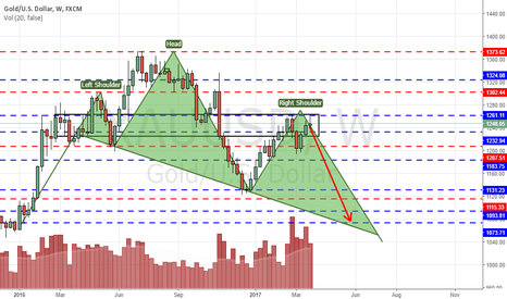 XAUUSD: Possible bears on Gold, H&S in play