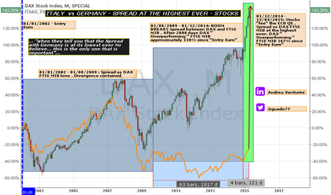 DAX: ITALY  vs GERMANY - SPREAD AT THE HIGHEST EVER - STOCKS