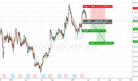 FL: Short FL (Foot Locker Inc.)