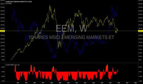 EEM: bull the on the dollar 4