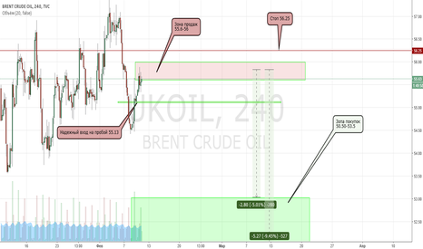 UKOIL: Нефть в шорт. Движение 3-5$