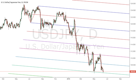 USDJPY: daily support