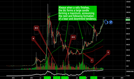 BTCUSD: HOW FAR DO YOU GO BTC?