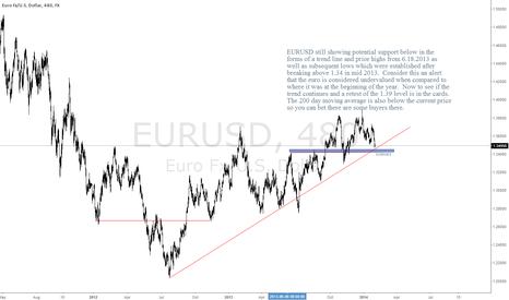EURUSD: EURUSD Still in Up Trend