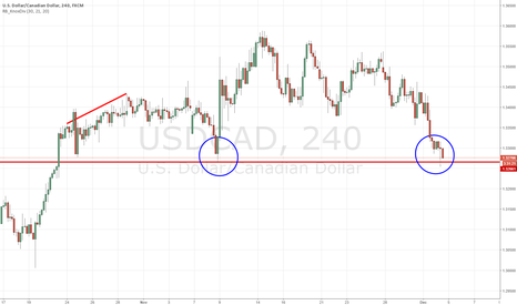 USDCAD: USDCAD LONG: Back at pre-election levels