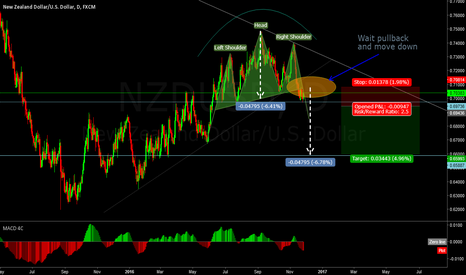 "NZDUSD: Classic ""Head and Shoulders"""