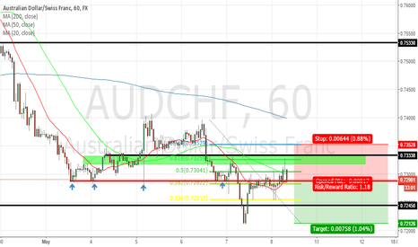 AUDCHF: AUDCHF 1 HOUR SELL