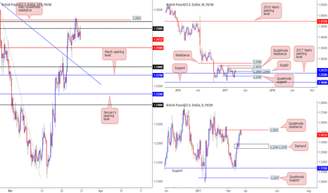 GBPUSD: Our take on the GBP...