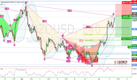 NZDUSD: ADVANCED NZDUSD CYPHER FINISH ON 4H