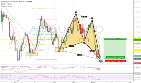 AUDUSD: AUDUSD Butterly Pattern Completed