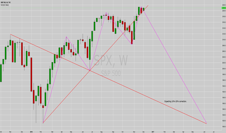 SPX: S&P 500!!!