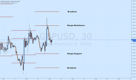 GBPUSD: GBP/USD Ranges Ahead of FOMC Minutes