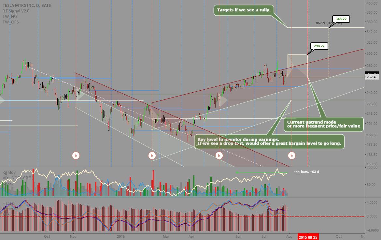 TSLA: Interesting levels and earnings targets