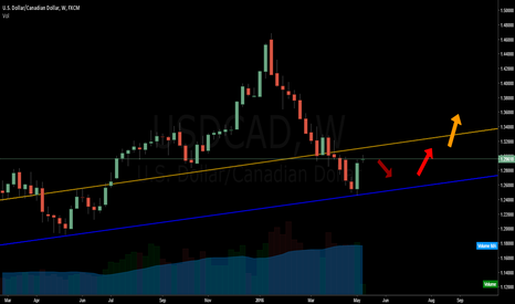 USDCAD: USDCAD strength - Channel re$pect