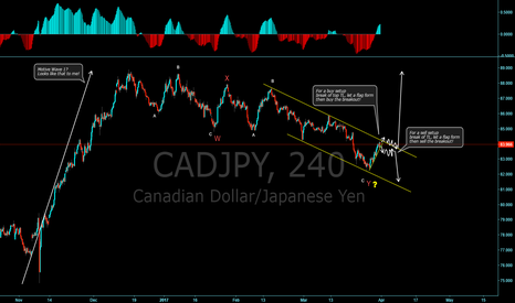 CADJPY: CAD/JPY More down, or start of the upside?