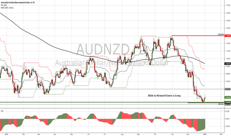 AUDNZD: Risk Reward Trade