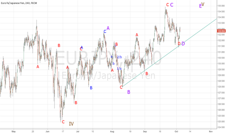 EURJPY: EURJPY - Long from 131.50 for few weeks