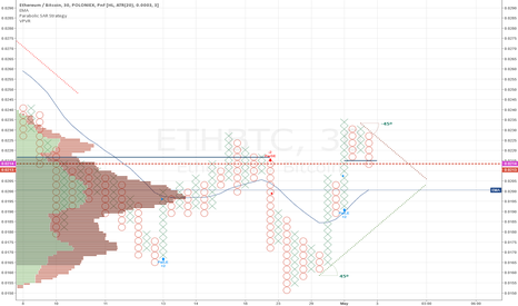 ETHBTC: Things don't look great for ETH near future