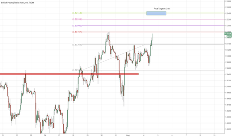GBPCHF: Daytrade of the day GBPCHF - Long - 100 pip target