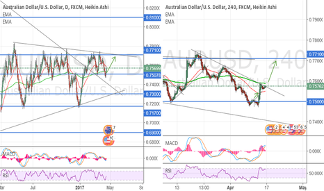 AUDUSD: Watch the breakout to the Upside