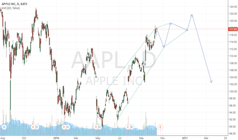 AAPL: APPPLE Channel