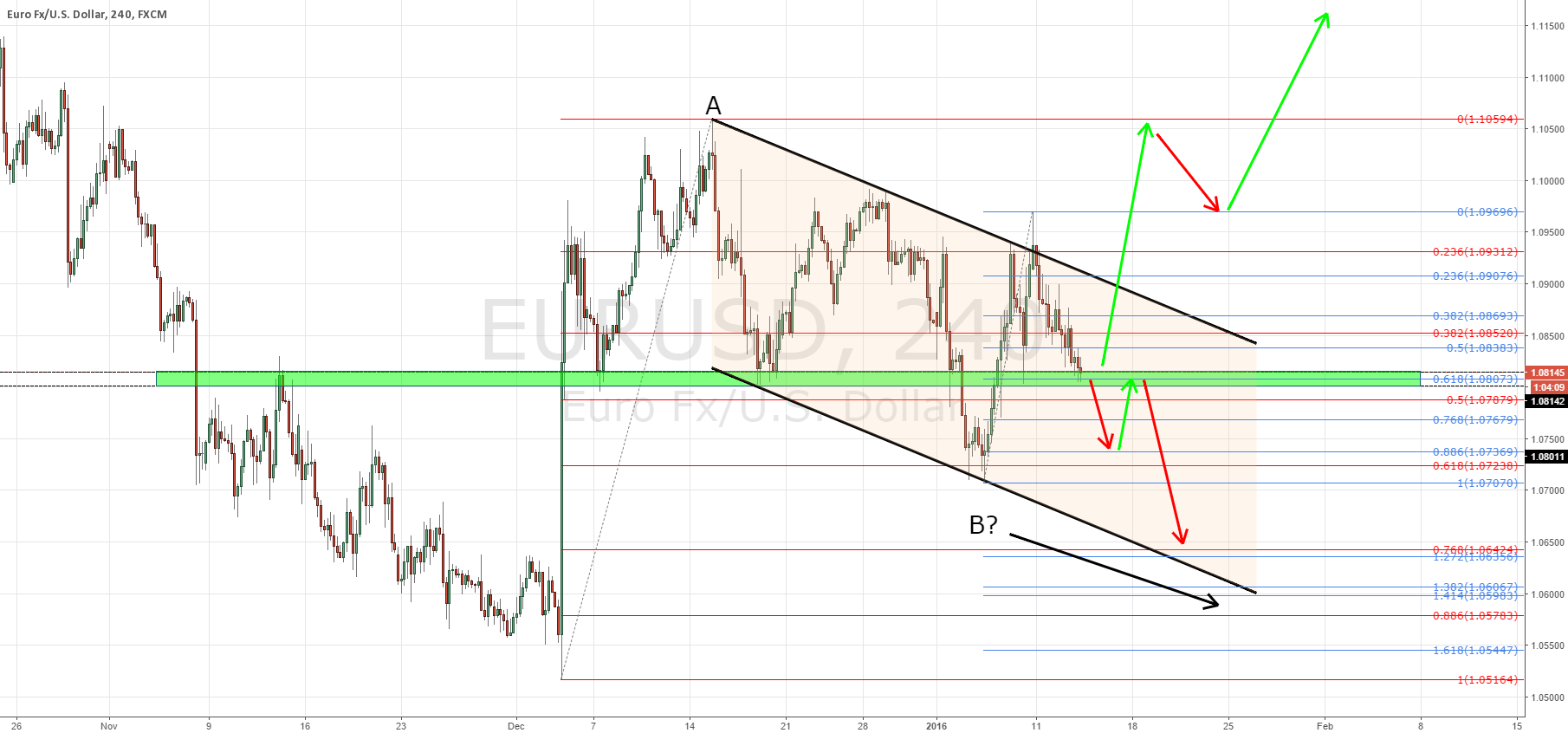EURUSD scenario planning and how to trade the next move!