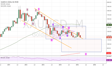 XAUUSD: Possible short movement in gold