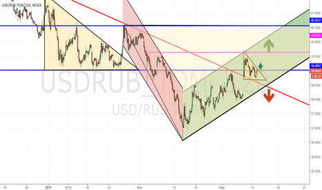 USDRUB_TOM: USD/RUB_2017/03/14