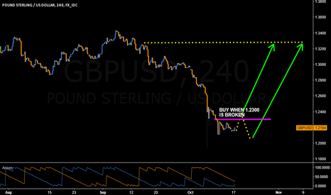 GBPUSD: Expect to see #GBPUSD Upside Reversal when breaking above 1.2300