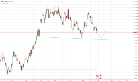 EURJPY: WATCH EUR/JPY FOR HIGH PROBABILITY LONG
