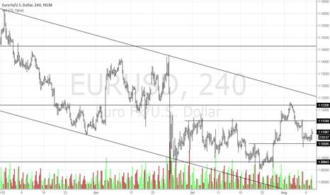 EURUSD: The Euro is Ready To Go!