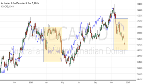 AUDCAD: Correlation Trade To Watch
